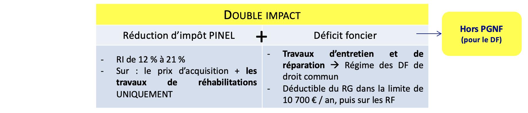 Pinel Optimise Deficit Foncier